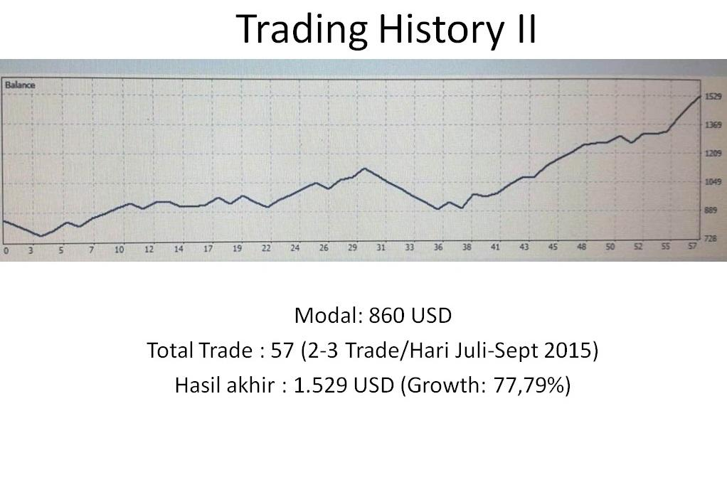 Strategi Trading Forex 100 Berhasil Mungkinkah
