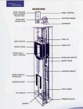 Share Ilmu All About Lift Elevator Tentang Perangkat