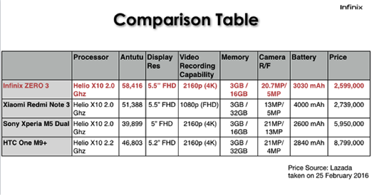 Infinix Zero 3: Sensasi Rekam Video 4K dan Bebas Jepret dengan 20.7MP
