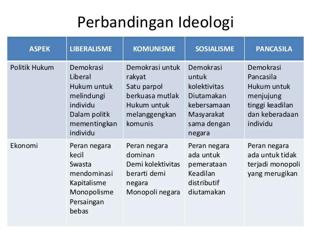 Perbedaan Ideologi Liberalisme,Komunisme,Sosislisme ...