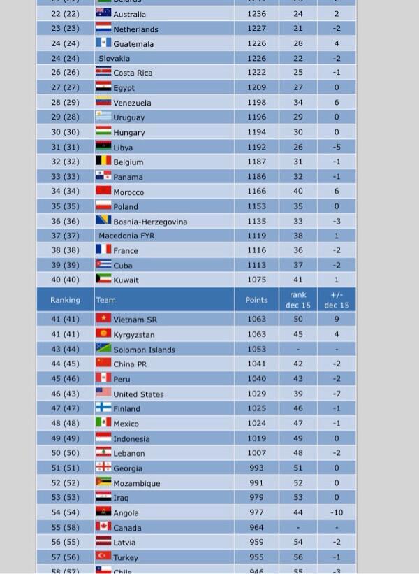 Rangking Timnas indonesia berbagai Cabang Olahraga