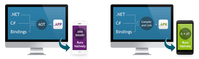 [MOBILE] All About Xamarin (Android, iOS & Windows Apps)