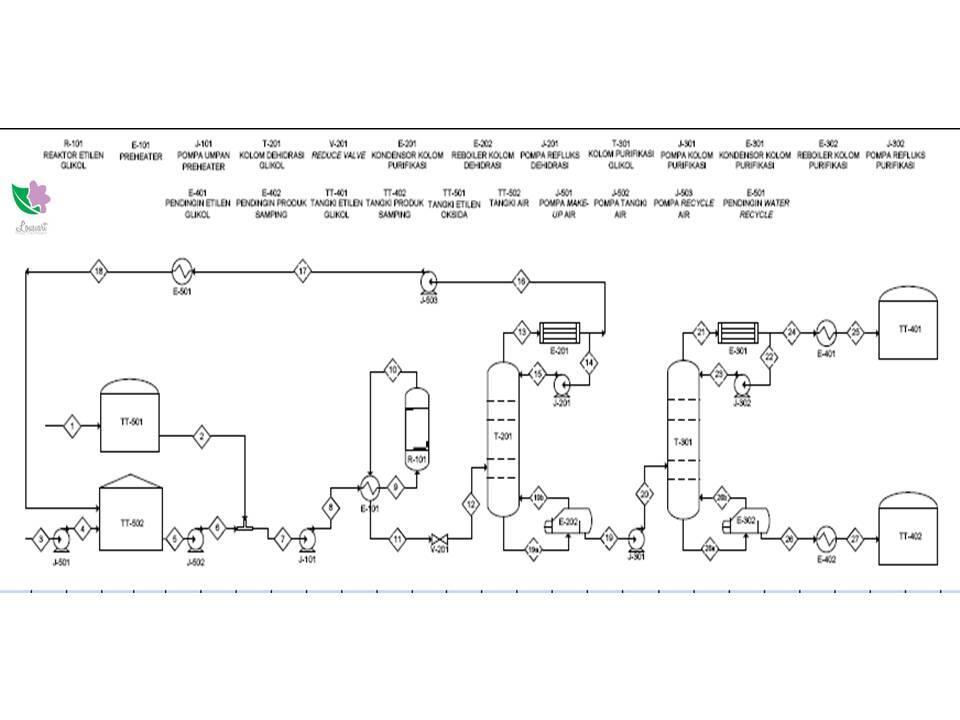 Mengenal Aspen Hysys, Software Model Engineering   KASKUS