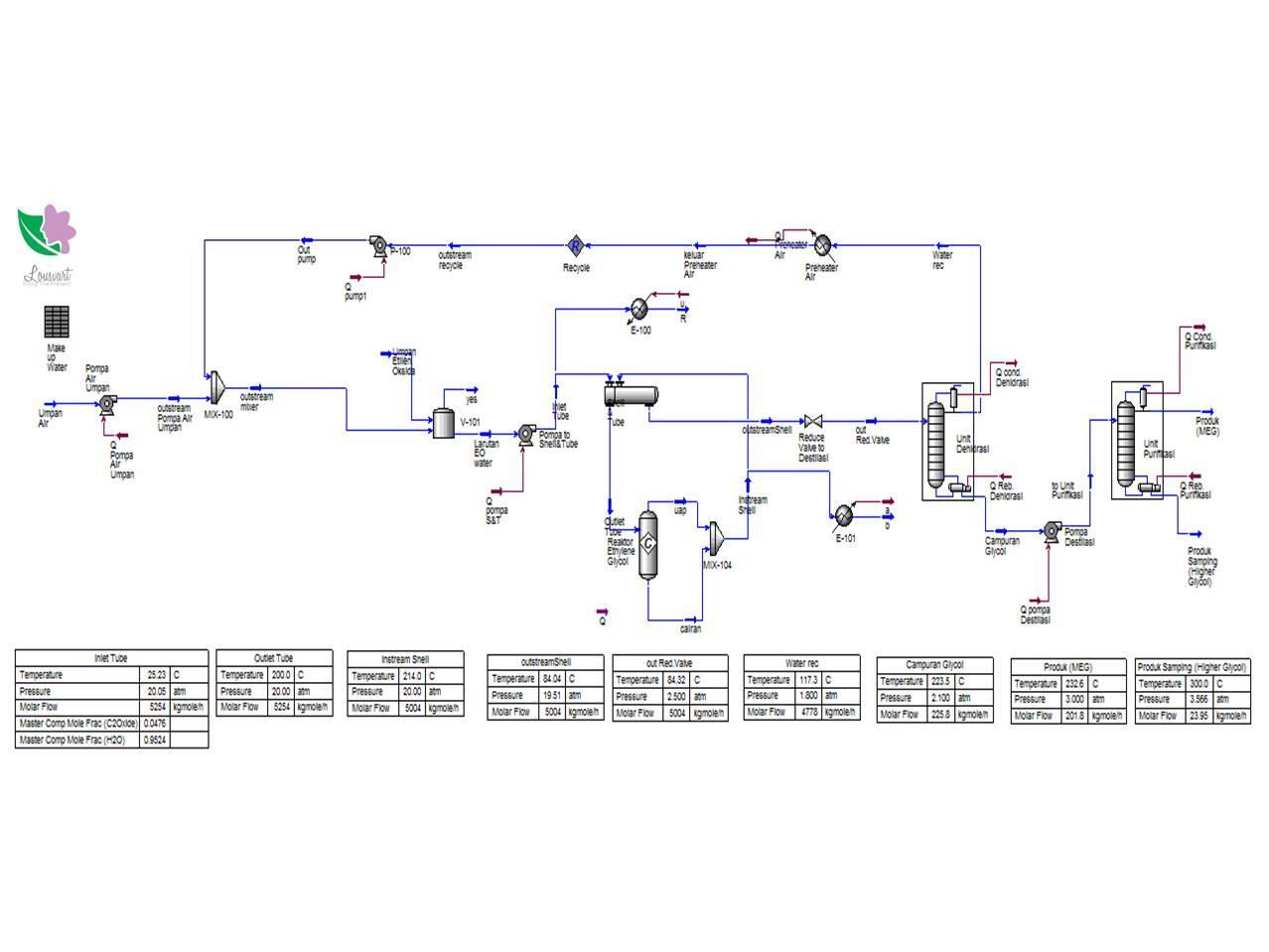 Mengenal Aspen Hysys, Software Model Engineering