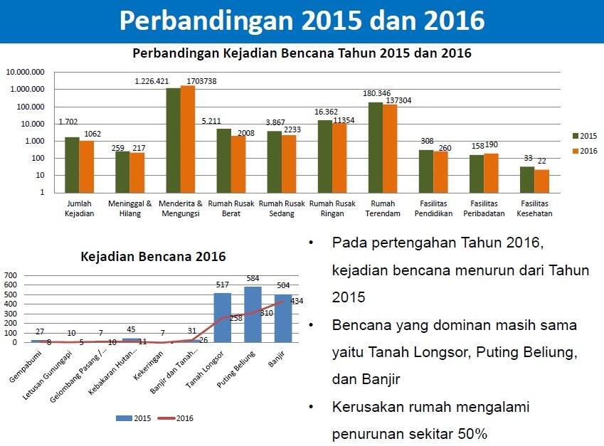 Tahun Ini, Potensi Bencana di Indonesia Masih Tinggi