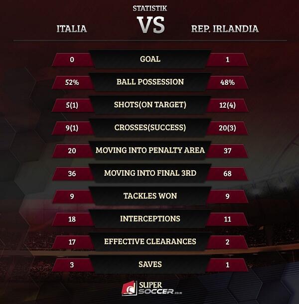 Mengejutkan, Republik Irlandia Bungkam Italia
