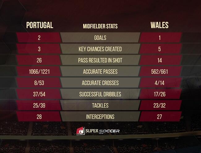 portugal wales statistik