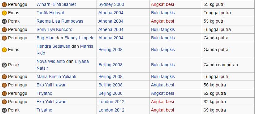 Para Jagoan Bulu Tangkis Indonesia yang Berjuang di Olimpiade Rio de Janeiro 2016