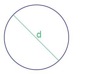 Apa Bedanya Lingkaran, Bulat, dan Bundar? Ini Penjelasannya
