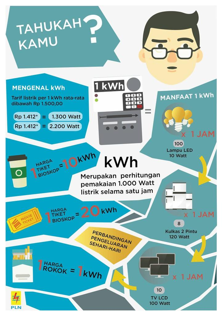 Apa saja manfaat 1 kWh?