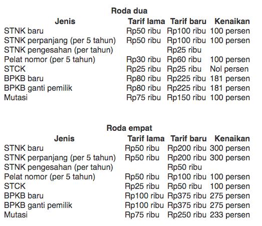 Daftar Tarif Baru Pengurusan STNK dan BPKB