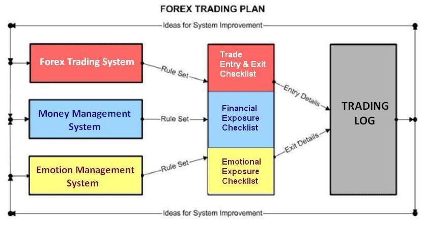 Kiat sukses trading forex