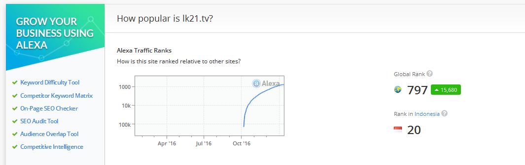 Berapa kira-kira pendapatan situs layarkaca21