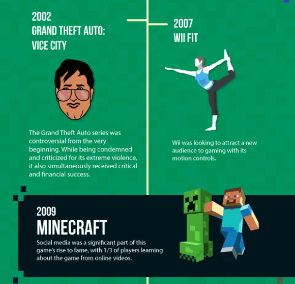Cerita di balik suksesnya video game dalam sejarah