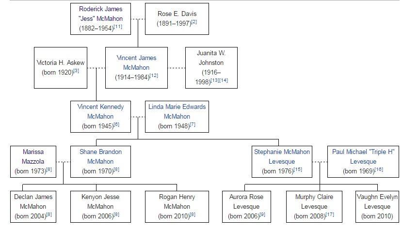 Dinasti Keluarga Yang Ada Di Gulat Profesional