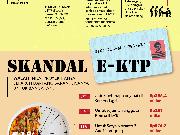 Korupsi e-KTP meringankan rekor sebelumnya