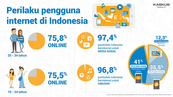 Inilah Saatnya Era Video Content Marketing