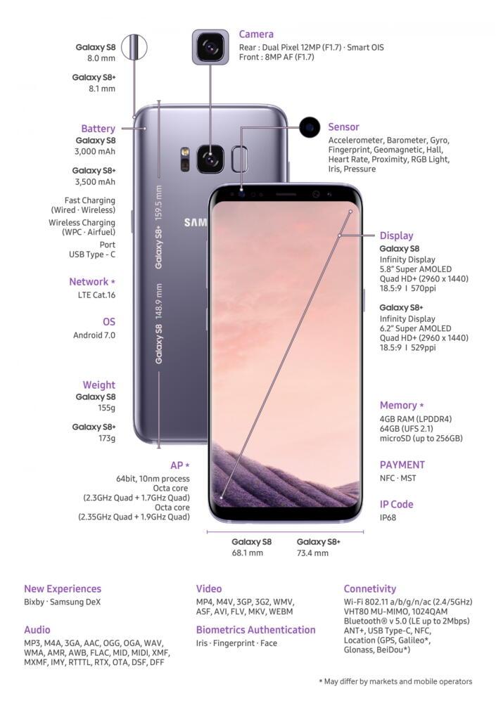 Yang Ditunggu-tunggu Akhirnya Tiba, Samsung Galaxy S8 Udah Bisa Dipesan Gan!
