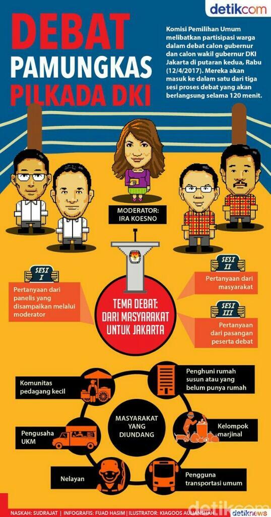 KPU Jakarta Bagi Debat dalam Enam Segmen