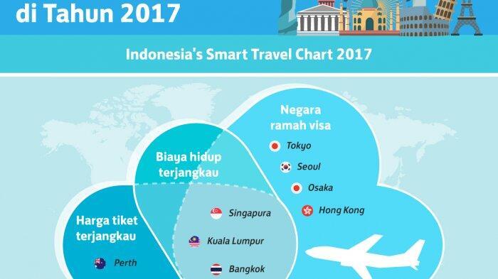 Skyscanner Berbagi Cara Berwisata Cerdas Bagi Wisatawan Indonesia