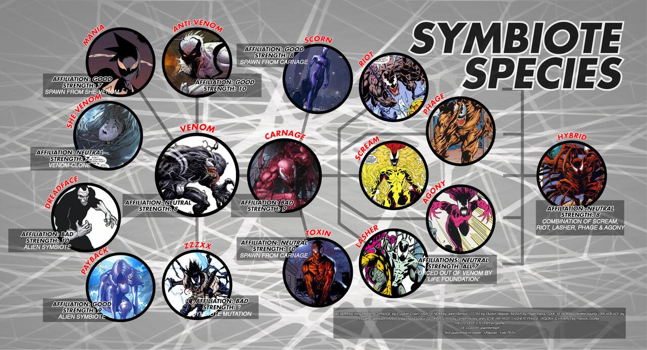 Gawat! Venom Akan Segera Menginfeksi Seisi Marvel Universe