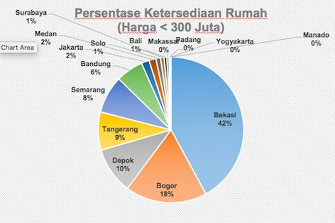Jangan Pikir Millennial Bisa Beli Rumah di Jakarta, Ini Alasannya