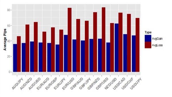 Statistik forex