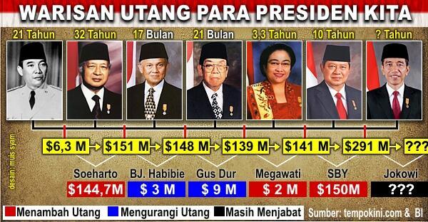 Image result for pemerintah utang