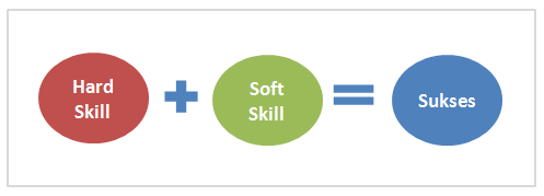 role of soft skills in weeding What is talent amd and why is it the future of recruitment drive your talent amd define what critical soft skills are needed to succeed in the role.