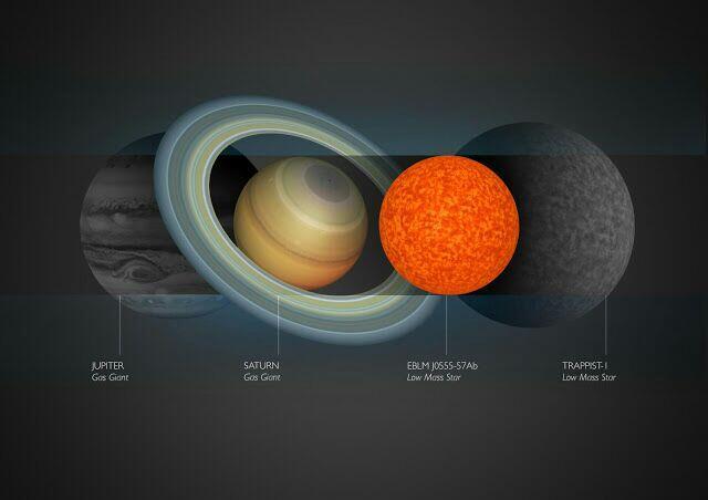 EBLM J0555-57Ab: Bintang Terkecil Sejagad yang Diketahui Saat Ini