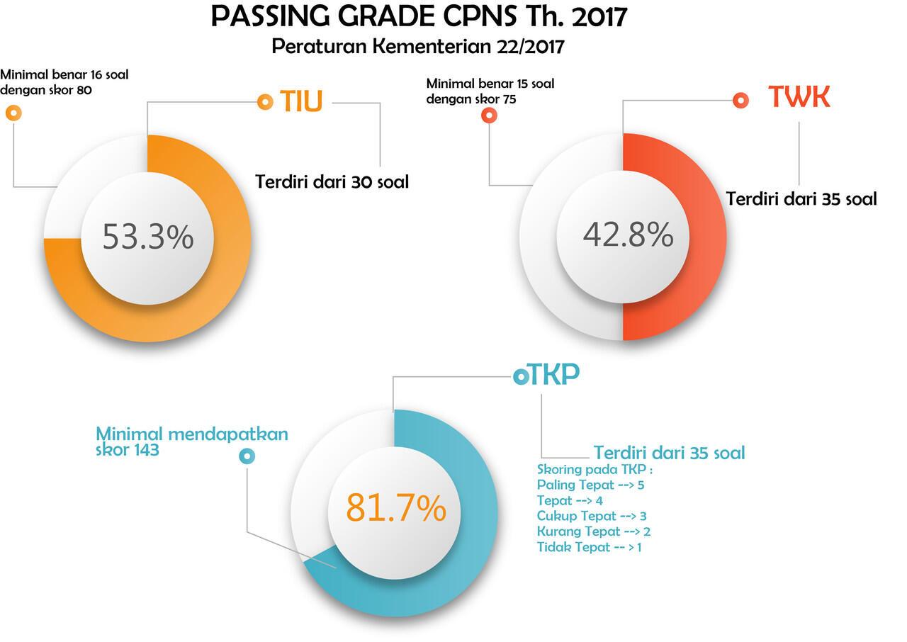 Ikut Tes CPNS Kemenkeu 2017? Gabung sini gan.