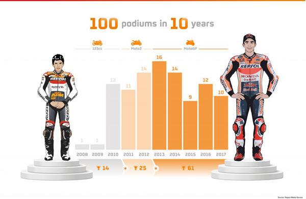 Catatan 100 Podium Marc Marquez
