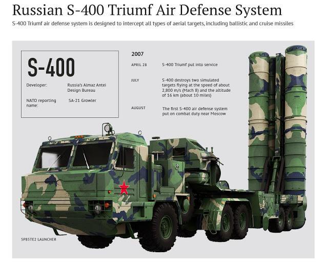 Gokil, Biaya Pengiriman Rudal S-400 dari Rusia ke Turki Mencapai 27 Triliun