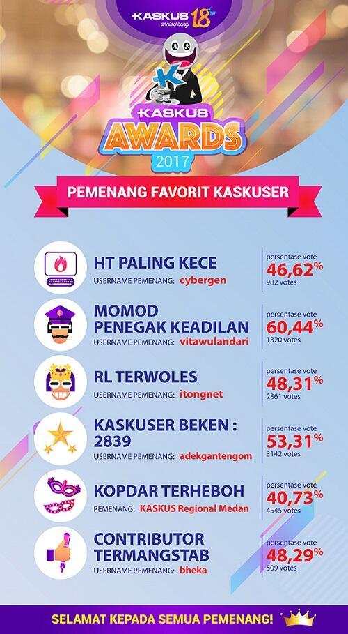 Ini Dia Kaskuser Hingga Komunitas Terbaik yang Jadi Jawara di KASKUS Awards 2017!