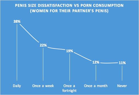 Jangan Terlalu Banyak Menonton Film Porno, Ini Alasannya