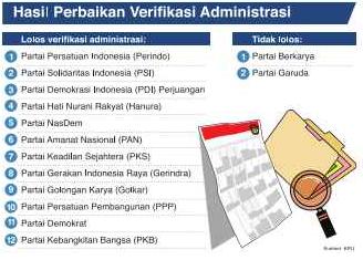 KPU Didesak Perketat Verifikasi Parpol
