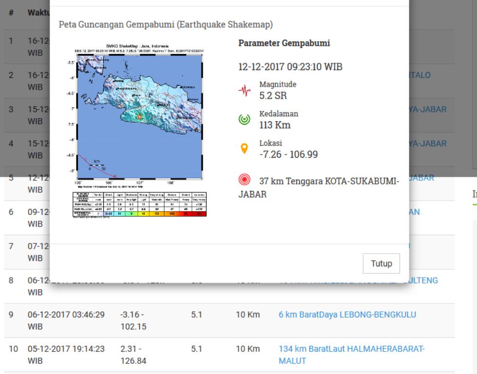 Simpang Siur Informasi Gempa Jawa Versi BMKG