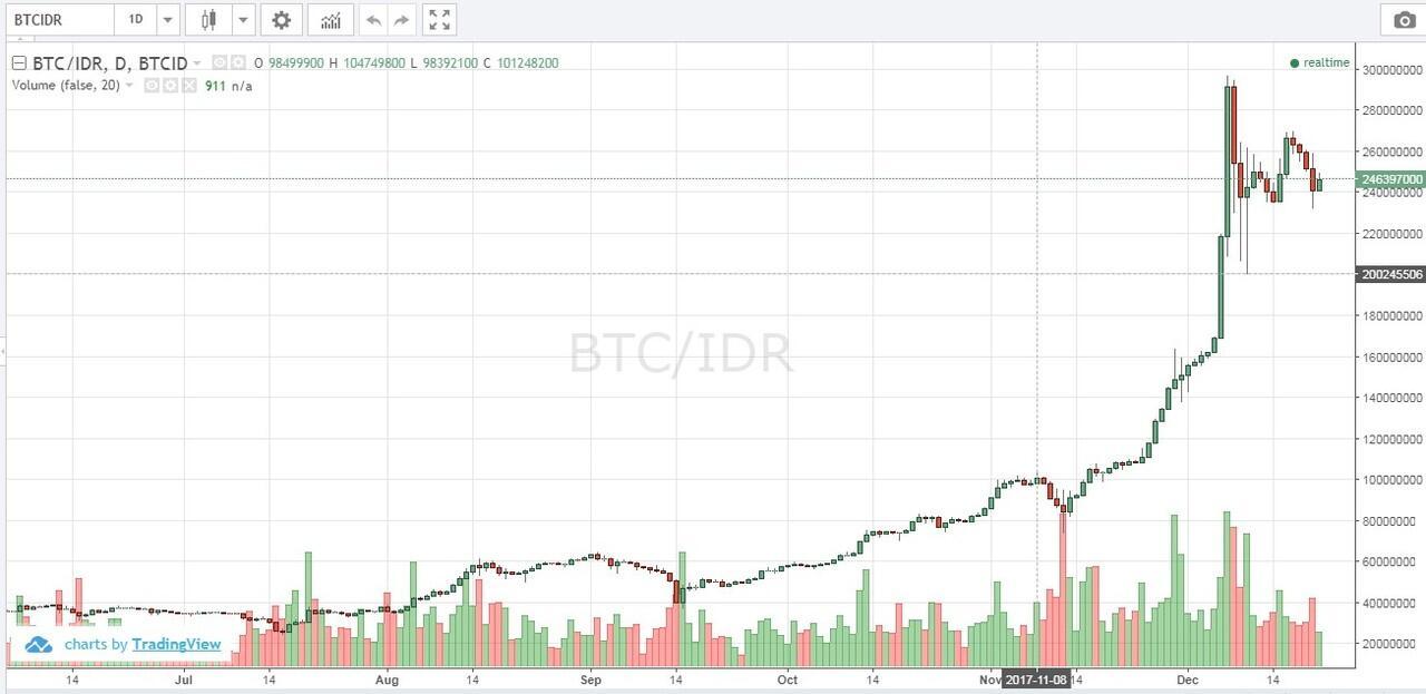 Kapan Saat Yang Tepat untuk Investsi Bitcoin?