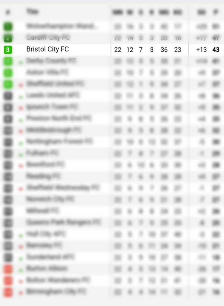 Manchester United kalah, Bristol City Giant Killer Baru Di Piala Liga Inggris