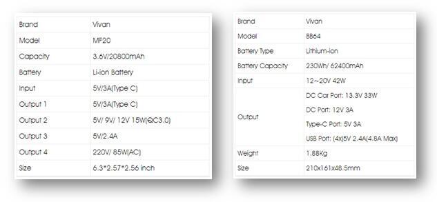 Gak Cuma Smartphone, Sekarang Ada Powerbank Khusus Laptop Gan!