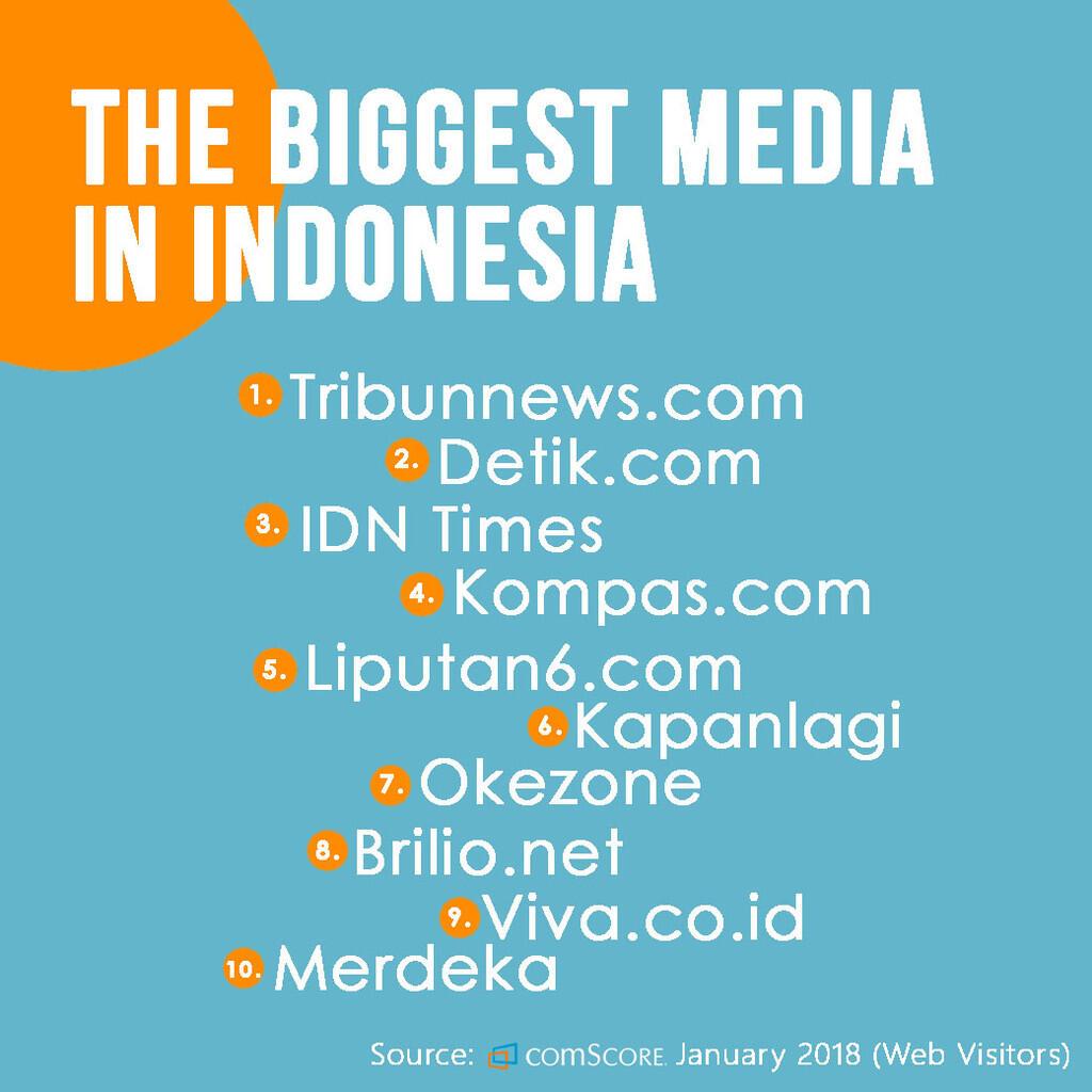 Bocorin Ranking: Perhelatan Media Ranking di Indonesia by ComScore