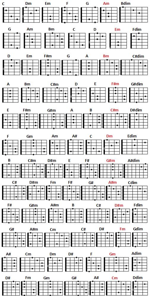 Kunci Gitar Lengkap Kaskus