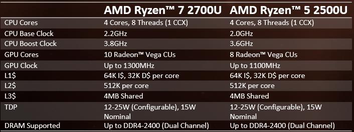 Di Balik Performa Processor Ryzen Mobile, Cuma Pake IGP Aja Loh Gan!