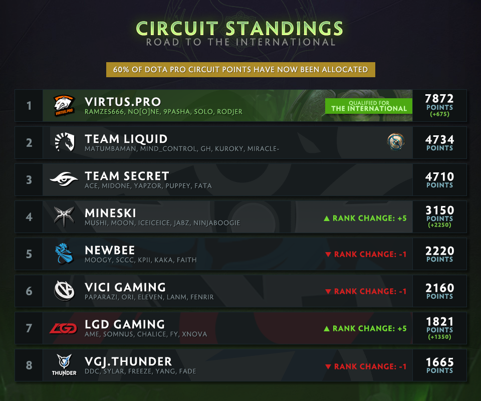 The Road to The International 2018