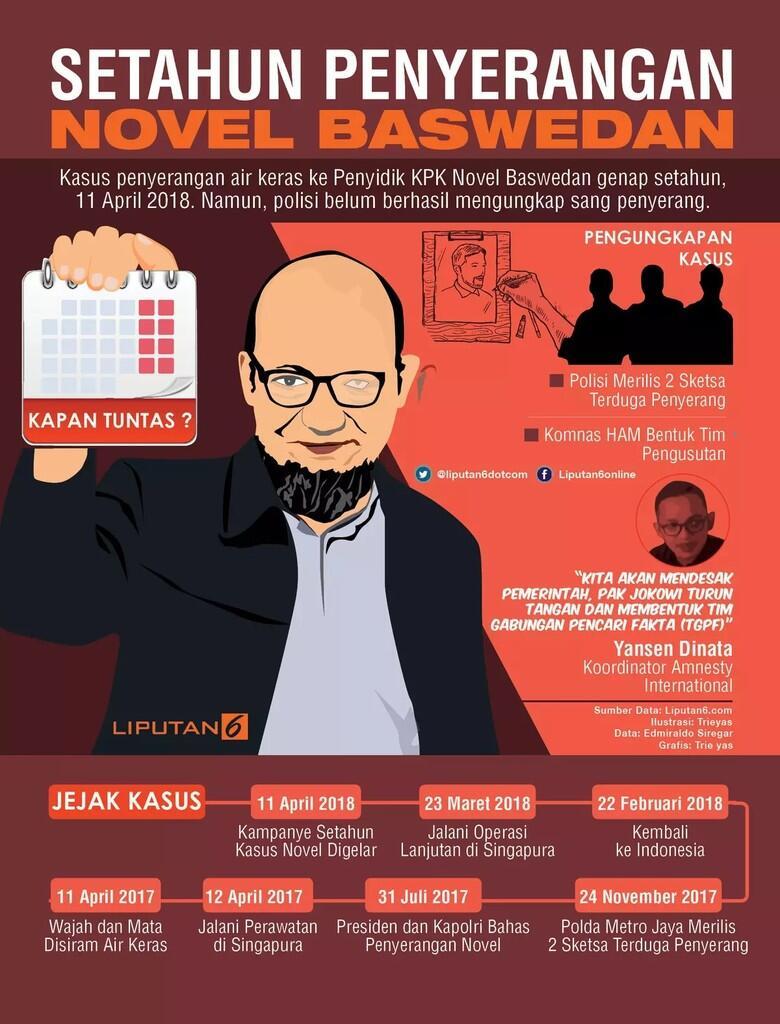 HEADLINE: Tabir Gelap Kasus Novel Baswedan, Setahun Berlalu...