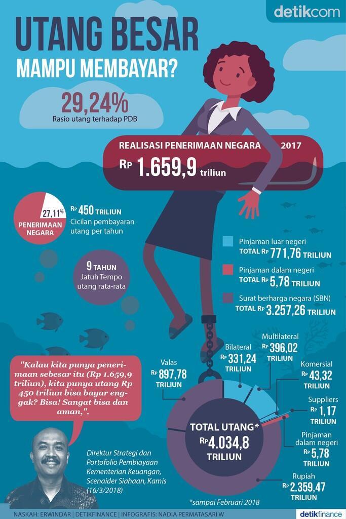 Pemerintah Bayar Utang Rp 400 Triliun Tahun Ini