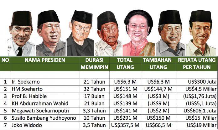 Siapakah Sebenarnya Presiden Yang Paling Boros Berutang?