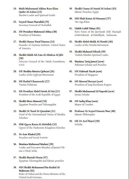 Jokowi Masuk Dalam 500 Tokoh Islam