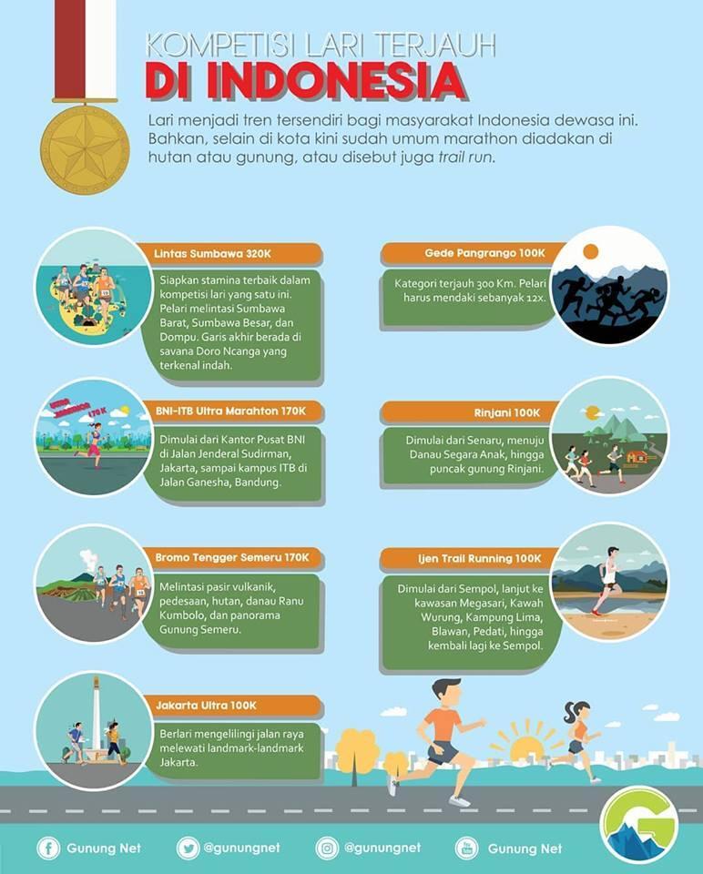 Infografis, Tren Perlombaan Lari Lintas Alam di Indonesia