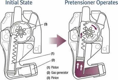 Penggunaan Sabuk Pengaman (Safety Belt)